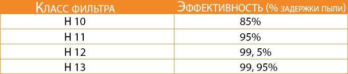 Классификация фильтров HEPA